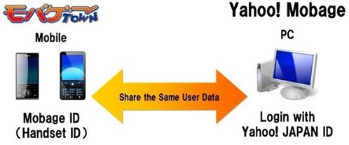Yahoo!Mabage
