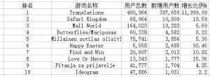 前十名数据列表