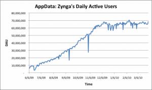 Zynga活跃用户递增图