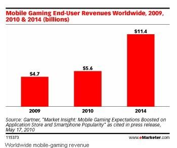 手机游戏市场