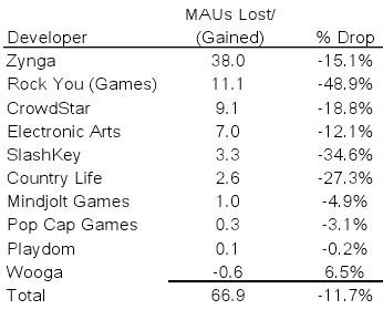 开发者流失榜