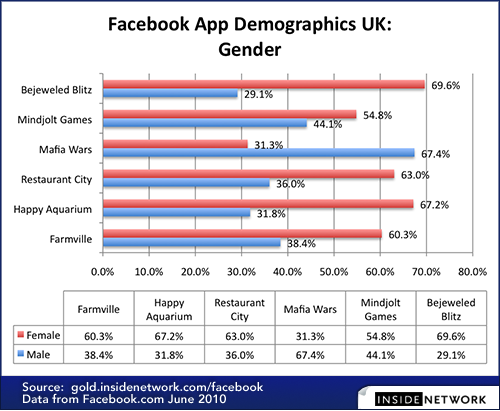 Facebook-App-Demographics-Gender-By-App-UK-500-px