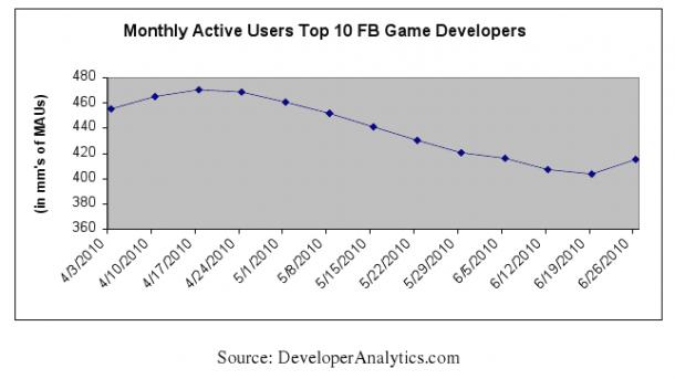 social-gaming-chart