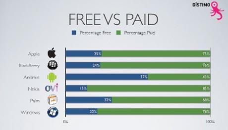 distimo_free-vs-paid