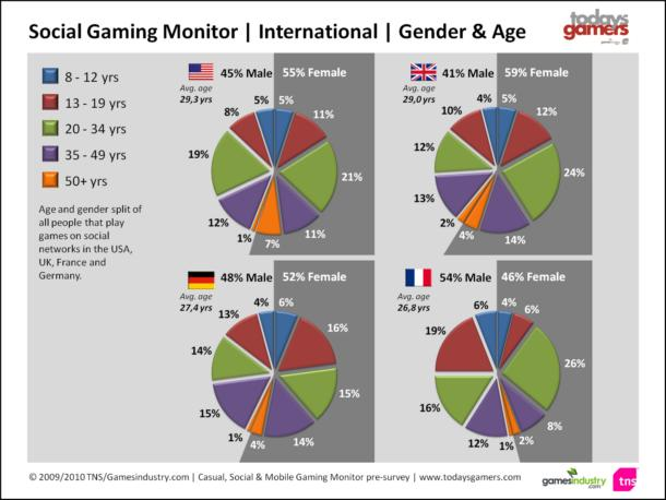 social gaming worldwide