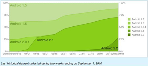 dataset of Android 2.X
