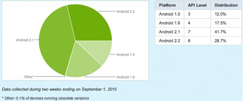 pie chart of Android 2.X