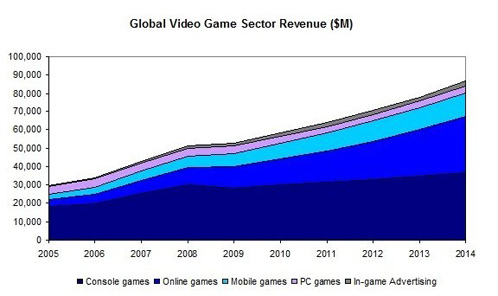 Global Video Game Sector Revenue