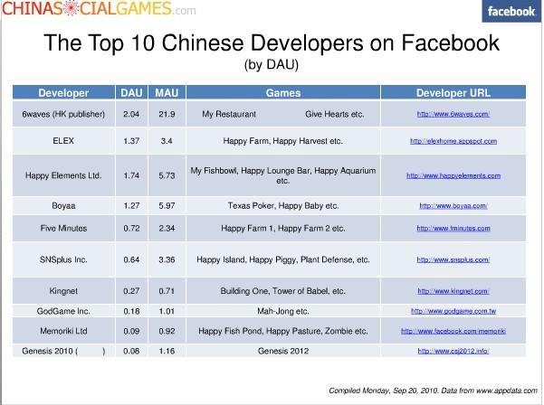 facebook-chinese-dev