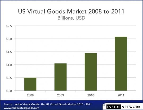 ivg-us-virtual-goods-market-2011