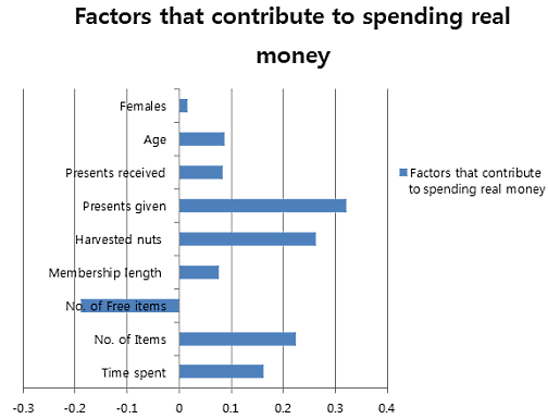 the factors that contribute to the