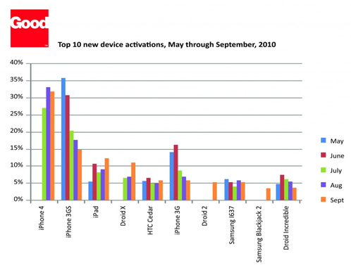 Top 10 new device activations