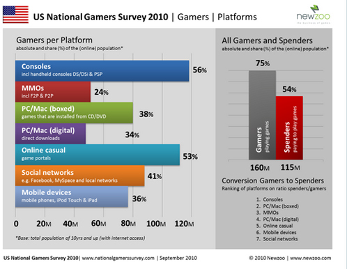 US_National_Gamers_Survey_2010