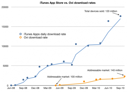 asymco_downloads