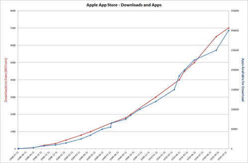 Apple App Store-Downloads & Apps