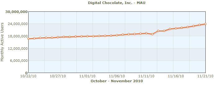 digital-chocolate-mau