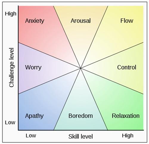 心流完美地平衡了挑战与技能
