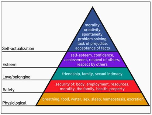 马斯洛的金字塔