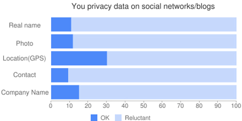 The questionnaire  of japanese privacy data