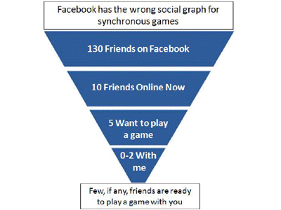 Facebook has the wrong social Graph for synchronous games