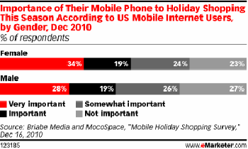 women beats men in holiday shopping smartphone use