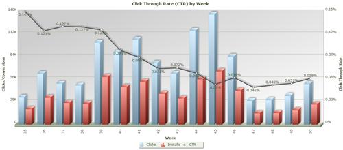 CTR by week