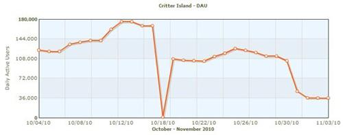 Critter Island-DAU