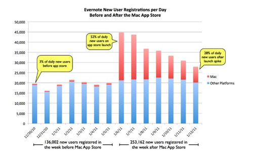 Evernote's new user registrations per day