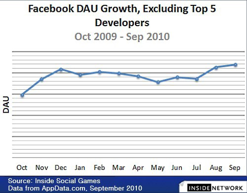 Facebook DAU Growth-Developers