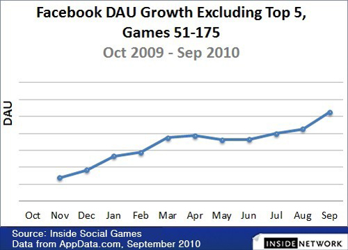 Facebook DAU Growth-Games