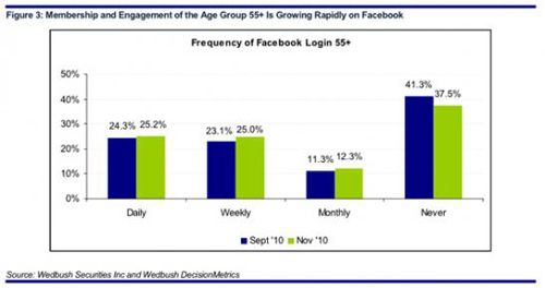 Frequency of Facebook Login 55+
