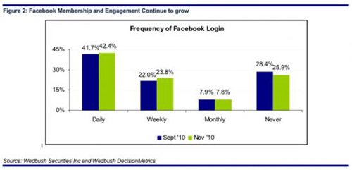Frequency of Facebook Login