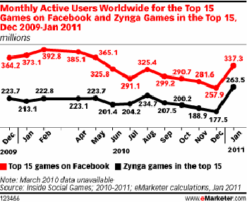 MAU for the Top 15 Games on Facebook