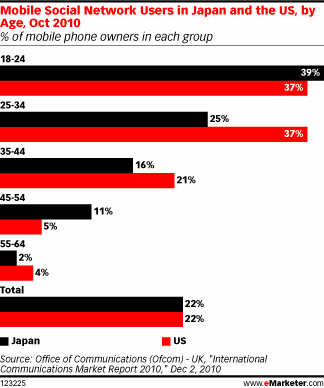Mobile Social Network Users in Japan and the US