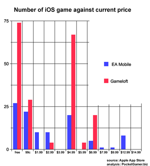 Number of iOS game agains current price