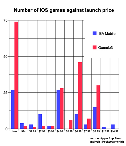 Number of iOS games against launch price