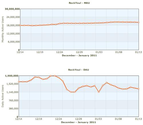 RockYou-Developer-metrics-from-AppData-Facebook-Application-Metrics-1