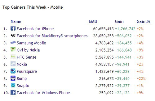 Top Gainers This Week-Mobile