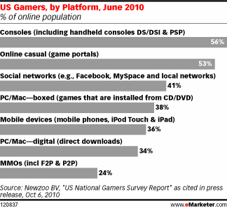 US Gamers by platform