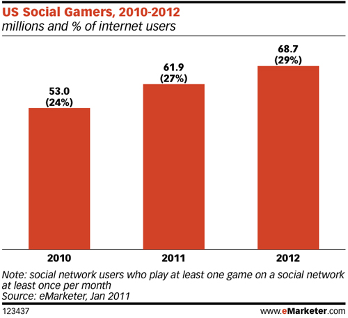 US-social-gamers-2010-2012