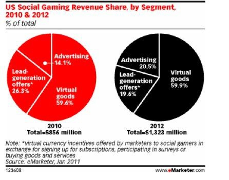 US-social-gaming-revenue-share