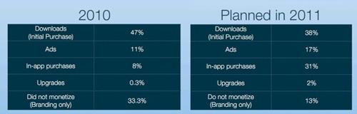 app revenue sources 2010 vs 2011 plan