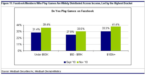 facebook gamers are widely distributed across income