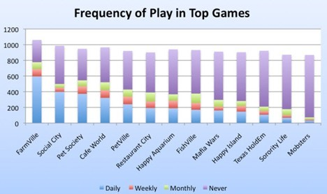 frequency of play in top games