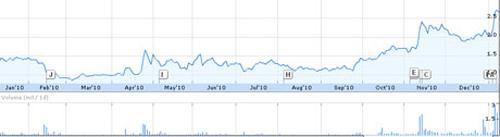 glu-mobile-share-fluctuation