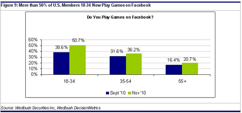 more US younger members play games on facebook