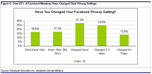 more facebook members have changed their privacy setting