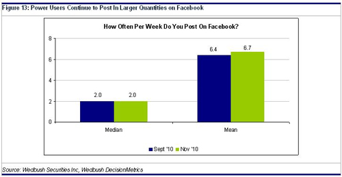 power users continue to post on facebook