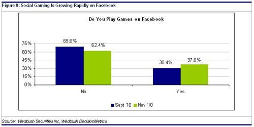 social gaming is growing rapidly on facebook