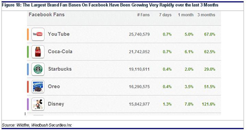 brand fan bases on facebook have been growing rapidly